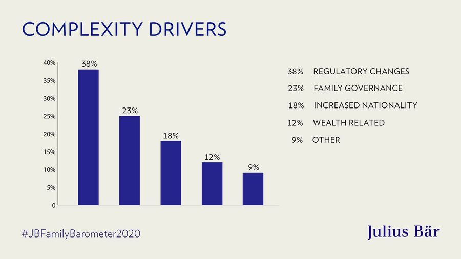 Global Families – complexity drivers