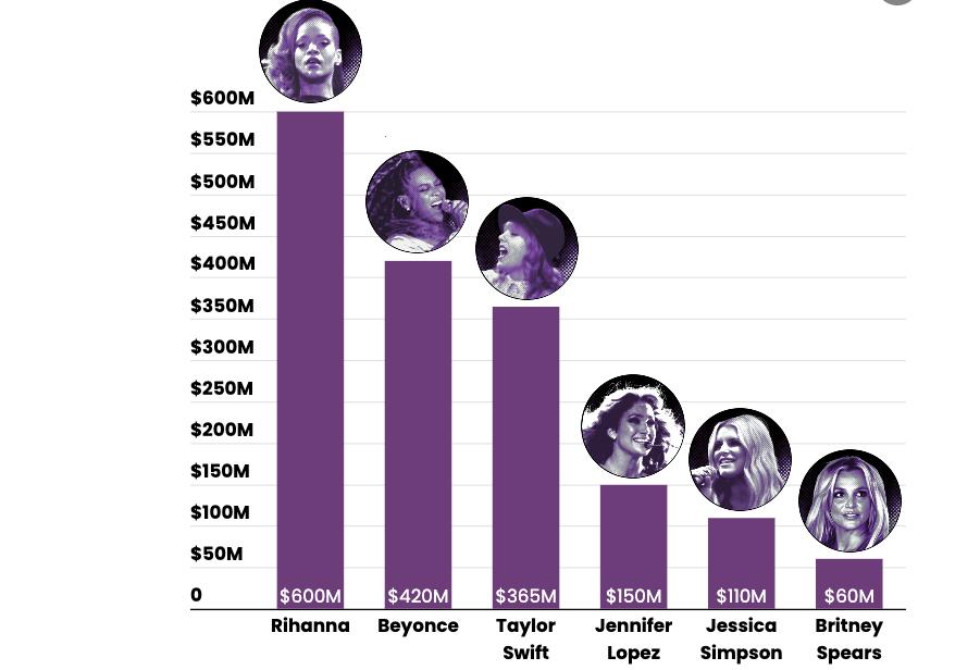כוכבות הפופ העשירות בעולם. צילום: Forbes.com